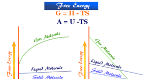 Calculation, definition and measure formula of free energy