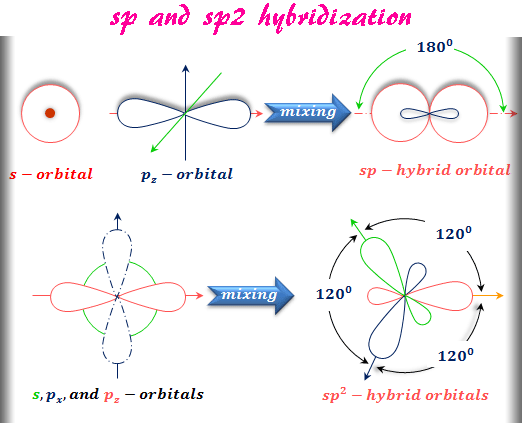 molecule definition, structure examples, chemical properties, and sp and sp2 hybridization
