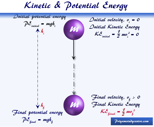Kinetic and potential energy definition, unit and conversion into heat or work
