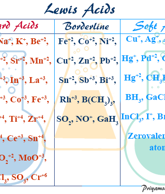 Definitions, Examples and Chemical Properties of Hard, Soft and Borderline Acids