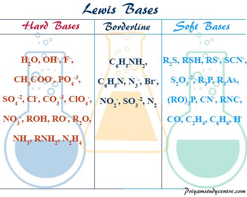 Stable Hard Soft Acid Base list in Chemistry