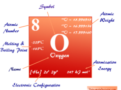 Oxygen chemical element symbol or O2 gas and liquid properties