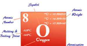 Oxygen element chemical symbol and the periodic table properties