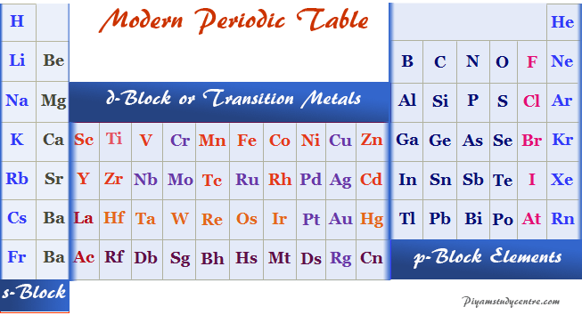 Block and names of elements in the Periodic table chart in chemistry