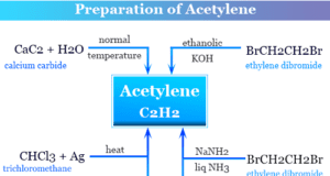preparation of acetylene gas from calcium carbide, dicarboxylic acid, and ethylene dibromide in organic chemistry