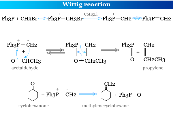 Preparation of alkenes by Wittig reaction in organic chemistry