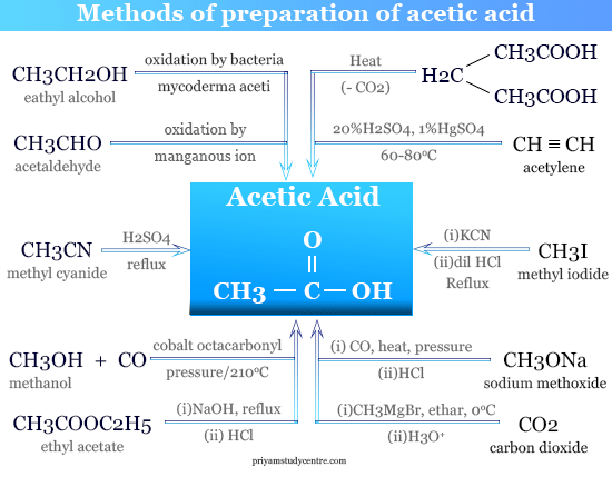 Synthesis of acetic acid from methanol, acetaldehyde and ethyl alcohol in organic chemistry
