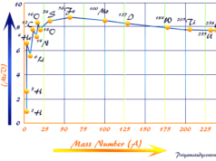 Binding energy curve of nuclei calculate from the nuclear mass defect of proton and neutron particles (nucleon)
