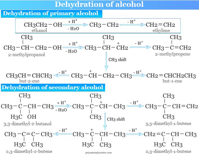 Dehydration of primary and secondary alcohol to alkenes like ethylene, 2-methylpropene, butene, 3,3-dimethyl-1-butene
