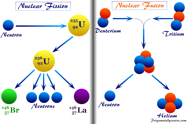 Nuclear reactions like fission or fusion reaction involve splitting of particles from atomic nucleus in energy radiation