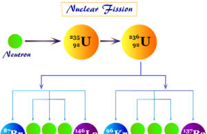 Nuclear fission, radioactive decay reaction where heavy nucleus (uranium or plutonium) of atom subdivided or split into two or more smaller, lighter nuclei