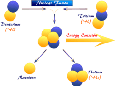 Nuclear fusion definition, uses, equation, energy and working process in chemistry