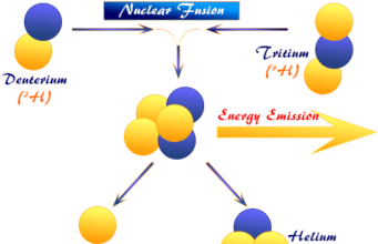 Nuclear fusion, the processes, equation, or reactions where light nuclei can be joined or fused to form heavier by emission of energy