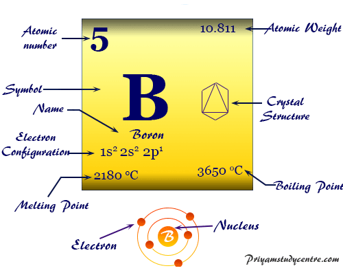 Boron element chemical symbol and the periodic table properties