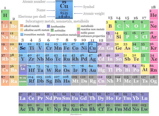 Position of transition metal copper in the periodic table