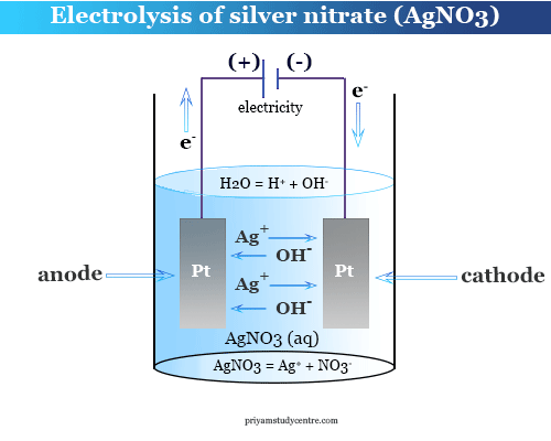 What is Electrolysis and electrolysis of silver nitrate AgNO3 solutions