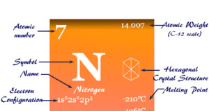 Nitrogen element chemical symbol and the periodic table properties