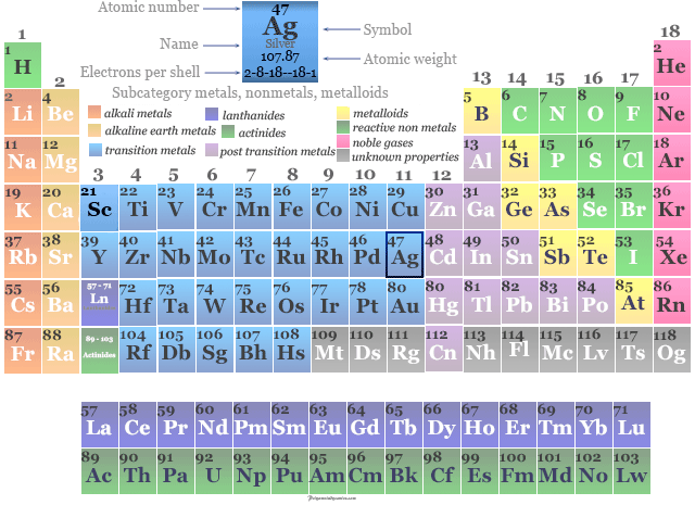 Position of transition metal silver in the periodic table