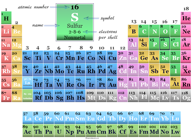 Sulfur, nonmetals position on the periodic table chemical elements