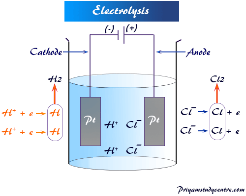 Electrolysis is a process where chemical changes occur at the electrodes due to the passage of electricity passes through the electrolytic solution