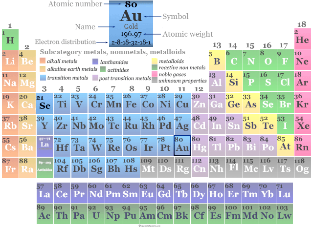 Position of transition metal or chemical element gold in the periodic table
