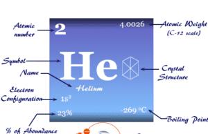 Helium element symbol, periodic table properties, and atomic model