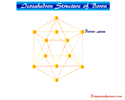 Icosahedron structure and properties boron