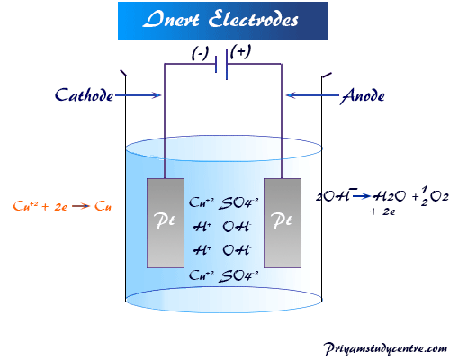 Electrode is the electronic conductor partly immersed in an electrolytic solution and imparts electrons from the medium act as inert and reacting electrodes