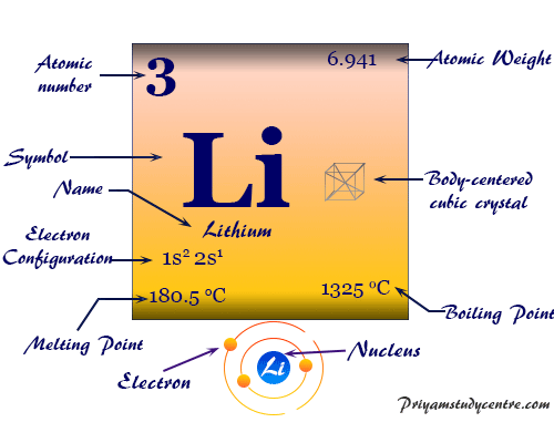 Lithium element symbol, periodic table properties, and atomic model