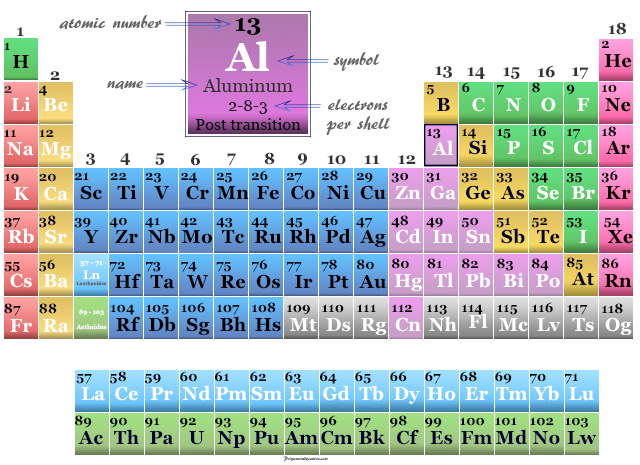 Aluminum, post transition metal position on the periodic table elements