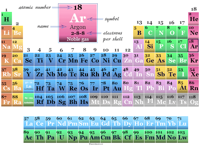 Position of noble gas or inert gas argon on the periodic table elements