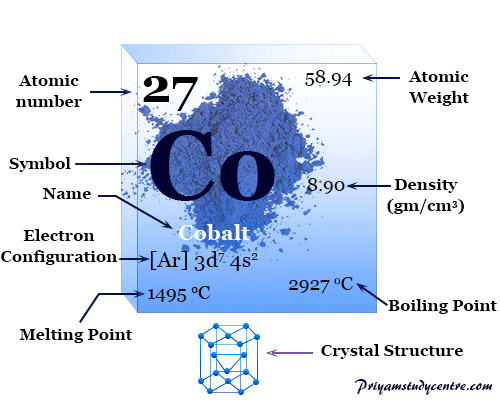 Cobalt chemical element symbol Co, transition metal of the periodic table with properties, facts, uses in making alloys
