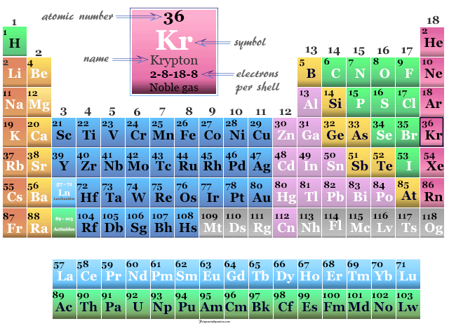 Position of noble gas or inert gas Krypton on the periodic table elements