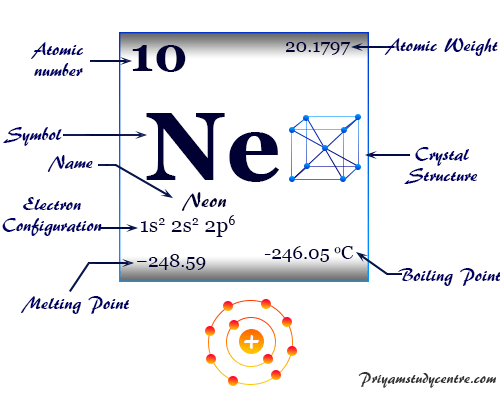 Neon, chemical element symbol, periodic table properties, and atomic model