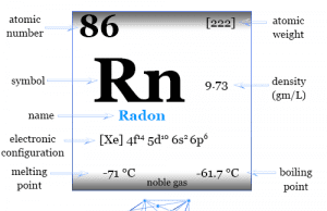 Radon element symbol properties, facts, discovery, isotopes, occurrence and position in periodic table