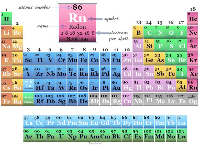 Radon-on-the-periodic-table-elements