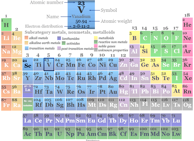 Position of transition metal Vana­dium in the periodic table