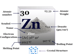 Zinc chemical element symbol Zn, transition metal of Group 12 (IIB) with periodic table properties, facts, uses in coating
