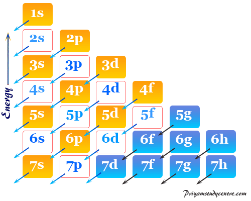 Electron arrangement in orbital energy level