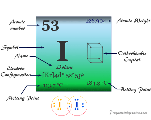Iodine (I), chemical element, Group 17 (Group VIIA) of periodic table or a member of the halogen family has used in the manufacturing of various compounds