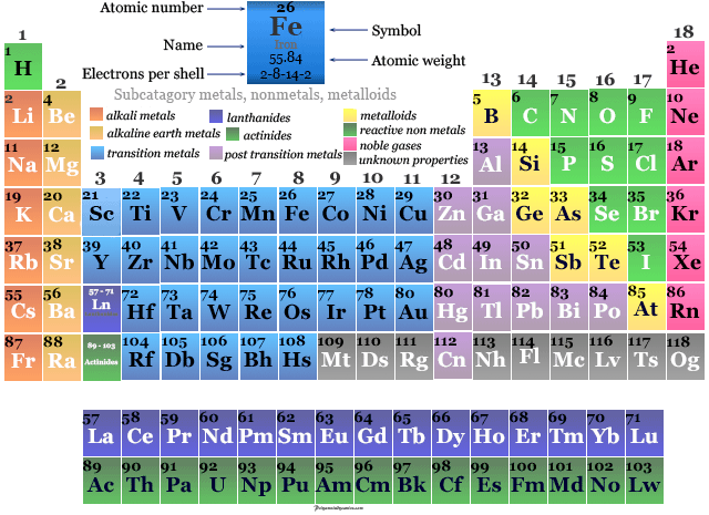Position of transition metal iron in the periodic table