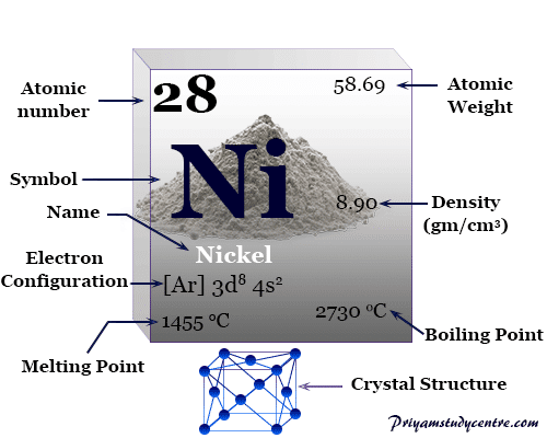 Nickel chemical element symbol Ni, transition metal of Group 9 (VIIIB) in periodic table with properties, uses, and facts