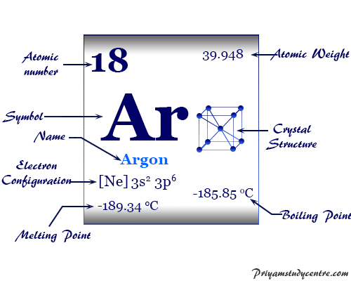 Argon (Ar), chemical element, noble gas of Group 18 of periodic table with properties, uses in metallurgy or fluorescent tube