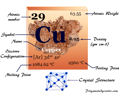 Copper (Cu), chemical element or malleable metal of Group 11 of periodic table with high electrical and thermal conductivity