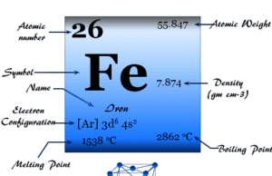 Iron element or metal symbol, physical and chemical properties, facts, production, uses and position in periodic table