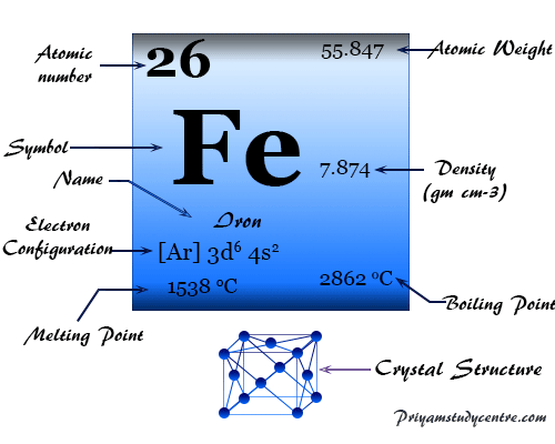 Iron (Fe), chemical element of Group 8 of periodic table with properties, uses of this cheapest metal for human civilization