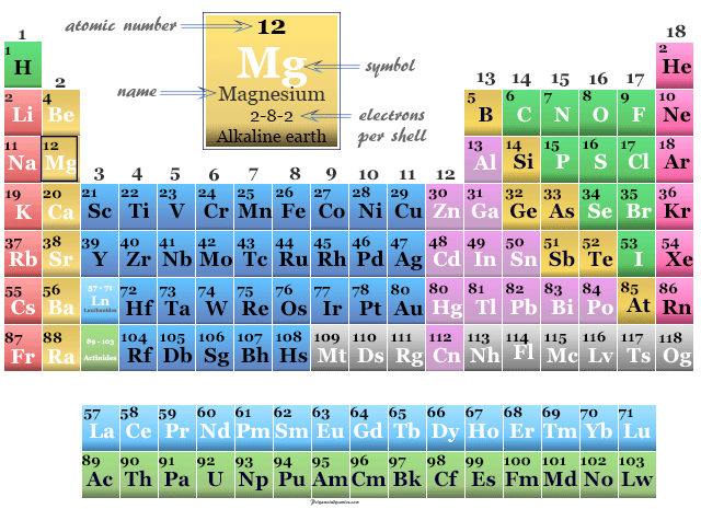 Magnesium, alkaline earth metal position on the periodic table elements