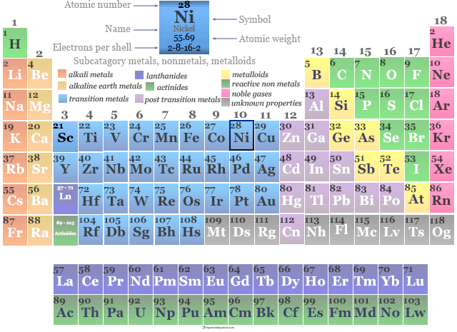 Nickel-in-periodic-table