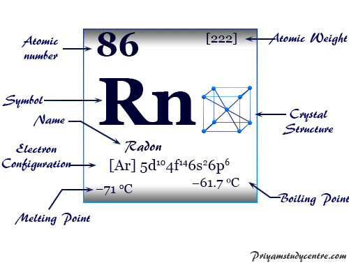 Radon (Rn), noble gas element of Group 18 of periodic table discovered from radioactive substances, used in radiation therapy