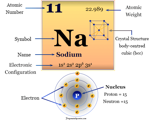 Sodium element chemical symbol and the periodic table properties